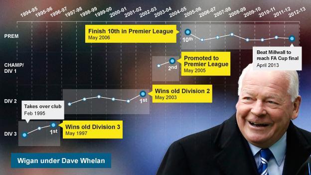 Wigan under Dave Whelan