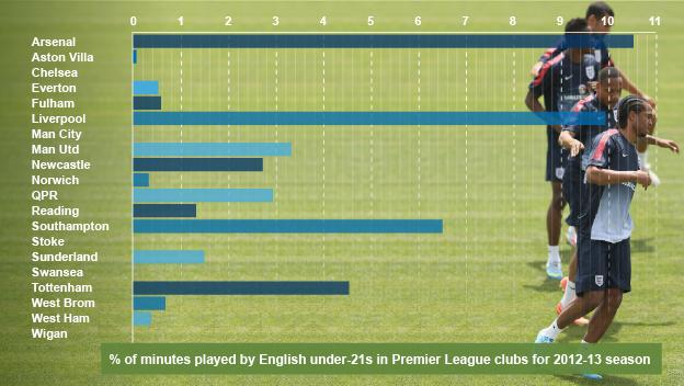 Percentage of English players by Premier League club in 2012-13 season