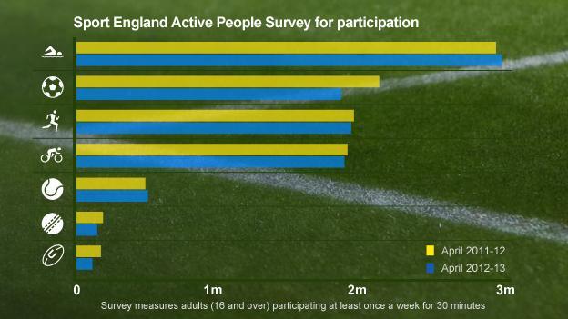 Sport England Active People Survey