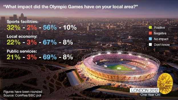 Graphic about what impact the Olympic Games had on different areas of the UK