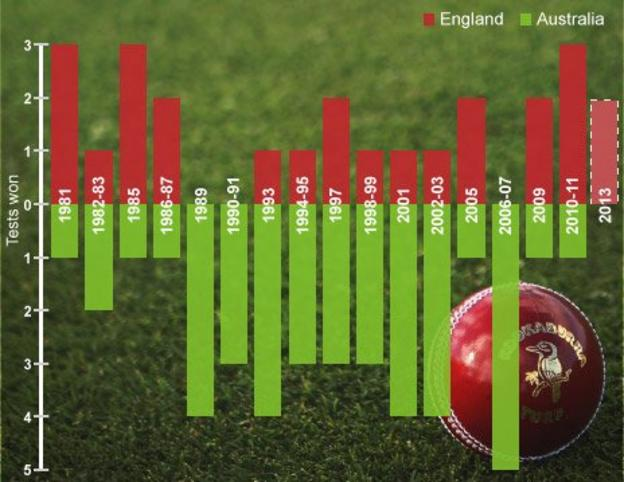 Ashes Graphic