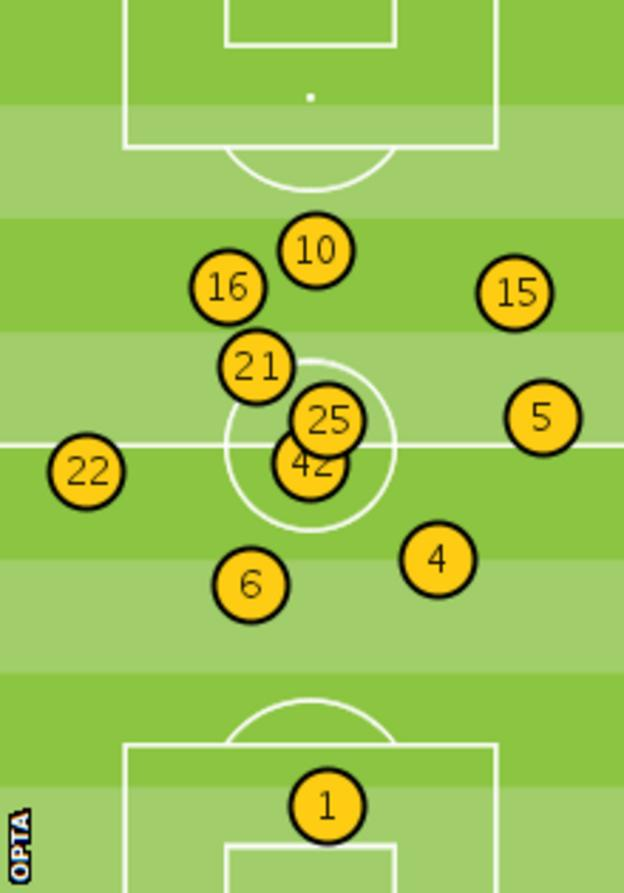 Manchester City's average position against Newcastle