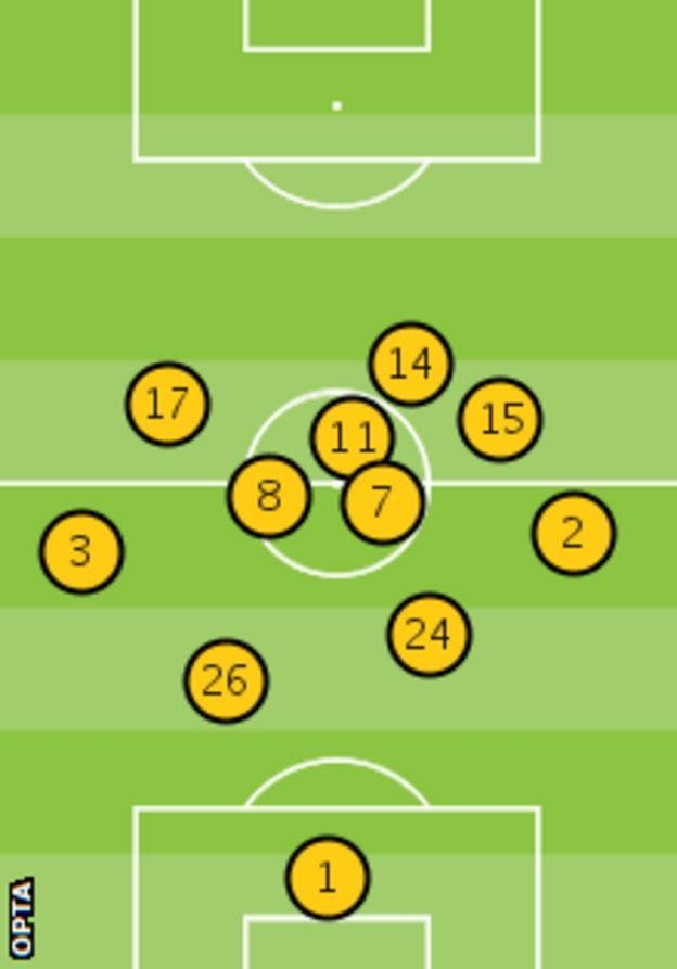 Chelsea's average position against Manchester United