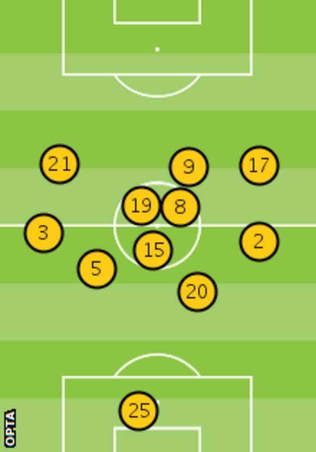 Tottenham's average position against Arsenal