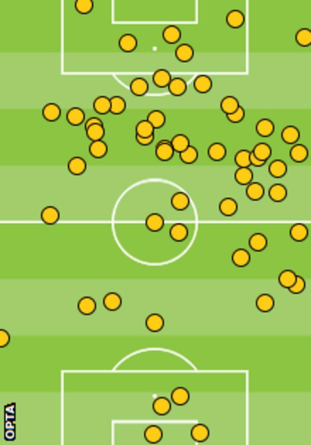 Olivier Giroud's touches against Tottenham