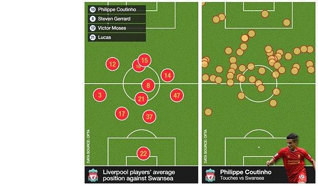Liverpool's average position and Coutinho touches