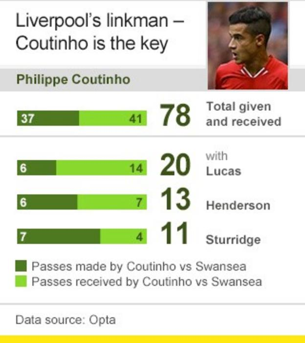 Coutinho passing analysis