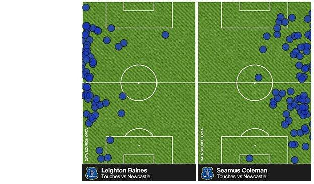 Leighton Baines and Seamus Coleman touches against Newcastle