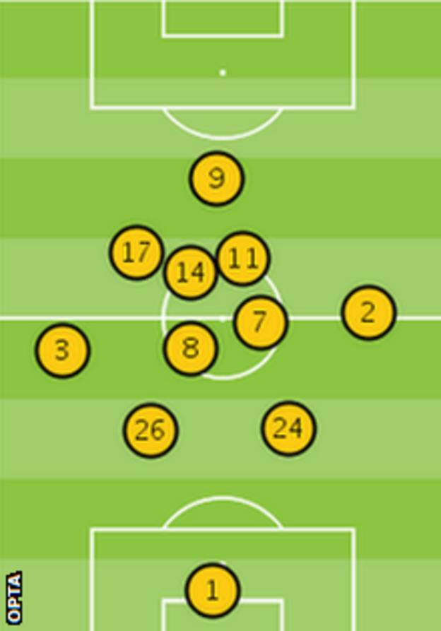 Chelsea's average position against Manchester City