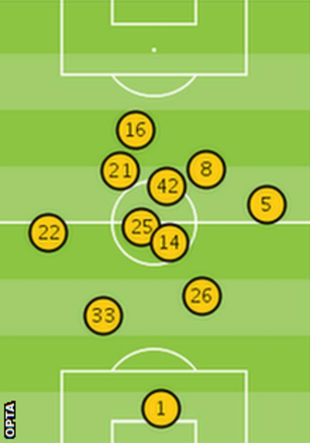 Manchester City's average position against Chelsea