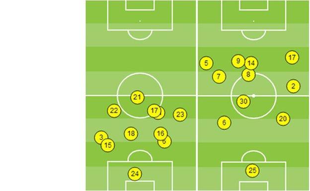 Average position of Everton and Tottenham