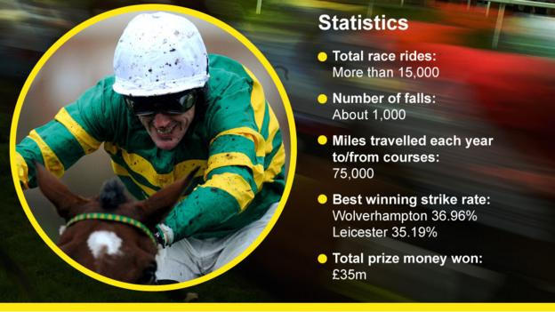 Images with statistics that show McCoy has had more than 15,000 rides, 1,000 falls, and travels 75,000 miles to and from racecourses each year. His best strike-rate is at Wolverhampton (36.9%) and Leicester (35.19%)/ His mounts have earned prize money topping £35m