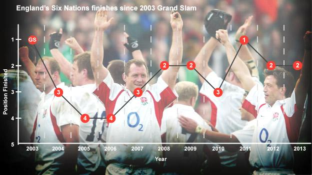 England's players celebrate their 2003 Grand Slam victory