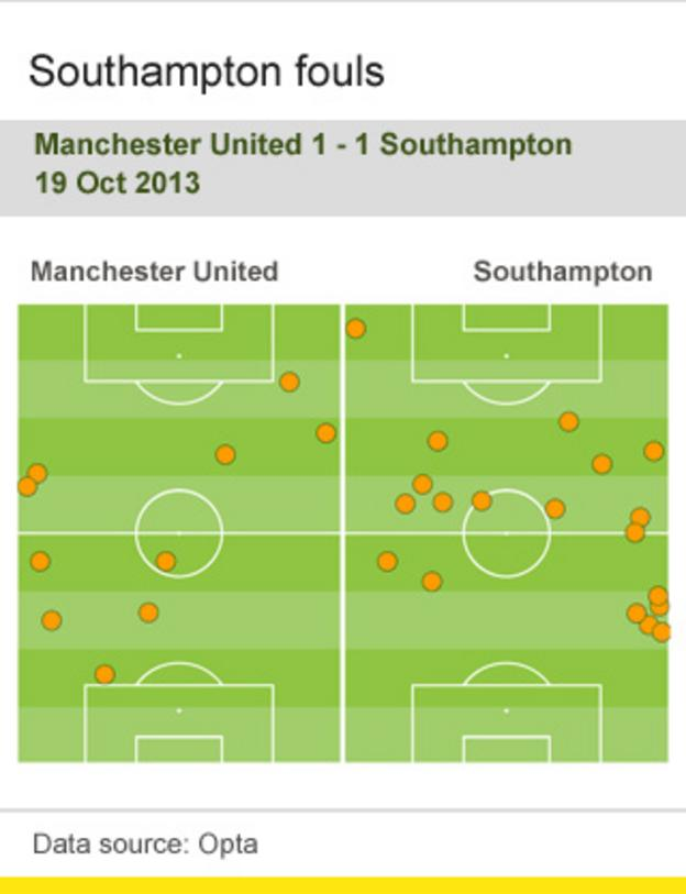 Southampton fouls against Manchester United