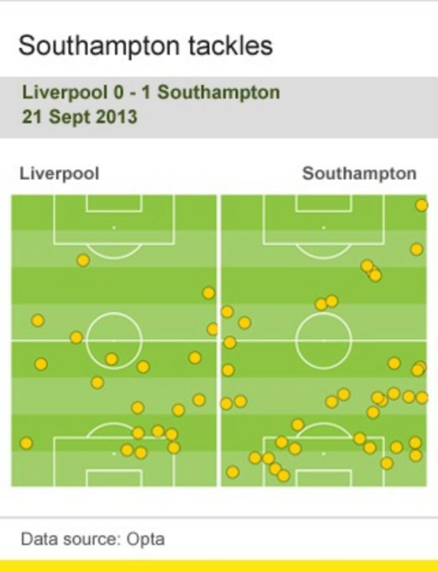 Southampton tackles against Liverpool