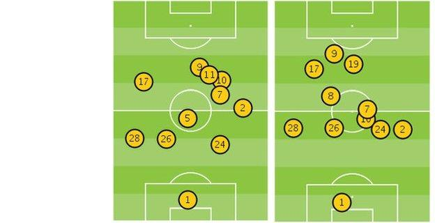 The average position of Chelsea's players in the first and second half against Southampton