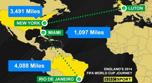 England's journey from Luton to Rio
