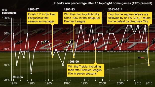 A graphic showing Manchester United's win percentage after their first 10 top-flight home games since 1975 to the present day. The current ratio is the lowest since 1980