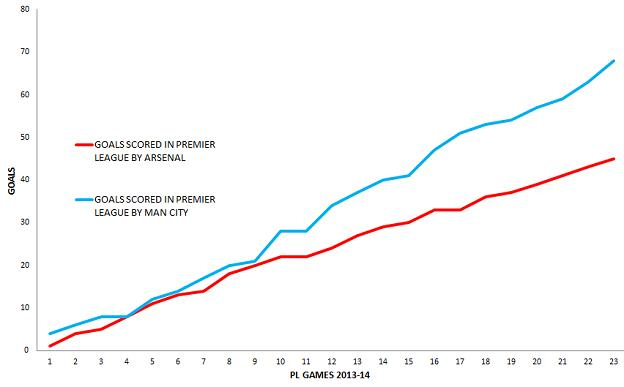 The difference in Premier League goals scored by Man City (blue) and Arsenal (red)