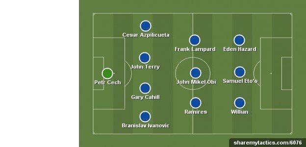 Chelsea's possible line-up vs Man City