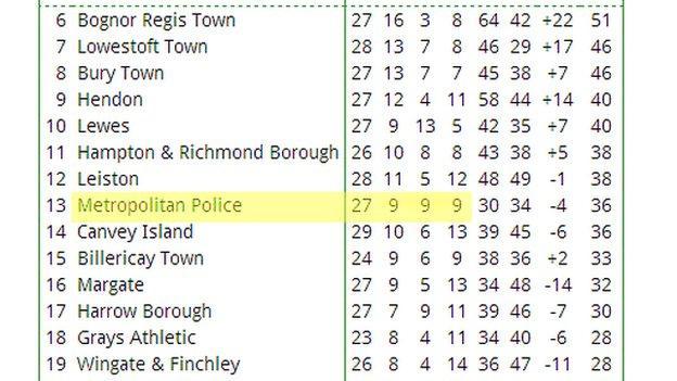 Ryman Premier League table