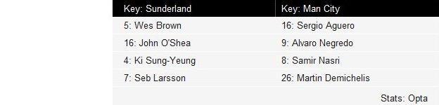 Key to Sunderland-Man City average position