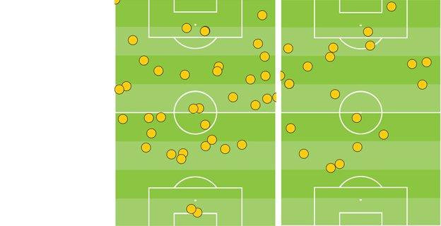 Touches against Bayern - Rooney and Welbeck