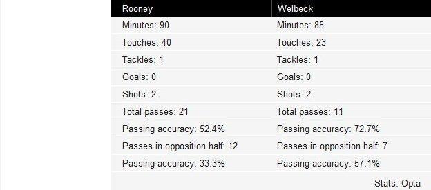 Rooney and Welbeck