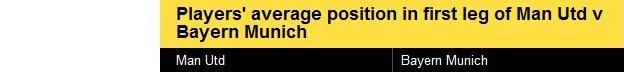Players' average position in Man Utd v Bayern Munich