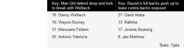 Key to Man Utd v Bayern Munich average position graphic