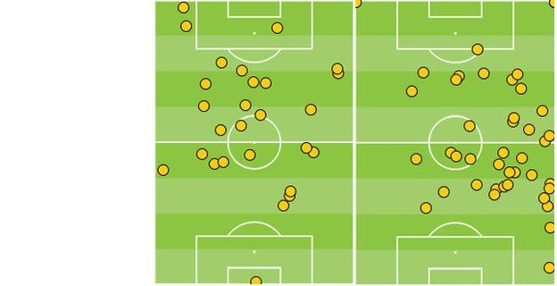 Raheem Sterling and Philippe Coutinho's first-half touches