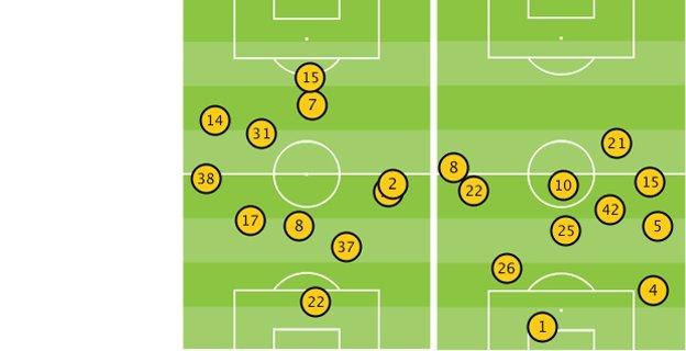 Average position of Liverpool and Man City players after 10 mins