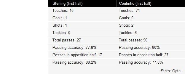 Key to Sterling and Coutinho first-half touches