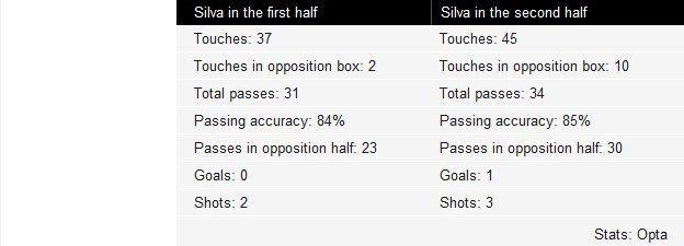 Key to David Silva touches