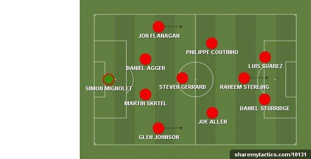 Robbie Savage's Liverpool team to face Chelsea