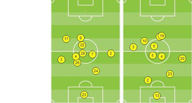 Chelsea and Atletico Madrid average positions