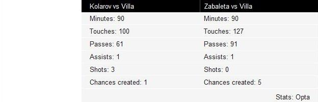 Aleksandar Kolarov and Pablo Zabaleta touches vs Aston Villa and heat map over last 10 games
