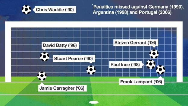World Cup cliches - England are the worst at shoot-outs.