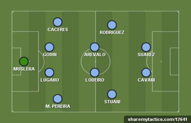 Uruguay's typical starting XI