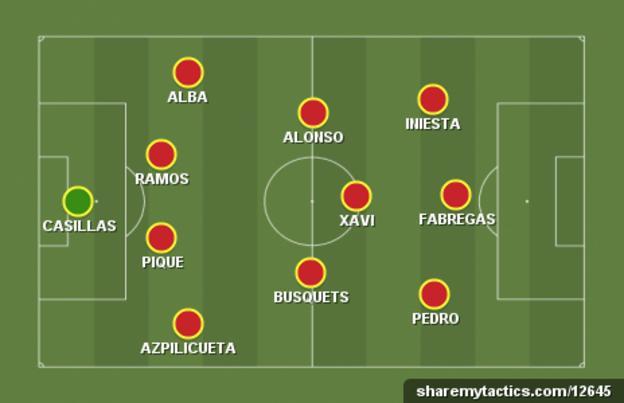 Spain starting XI graphic