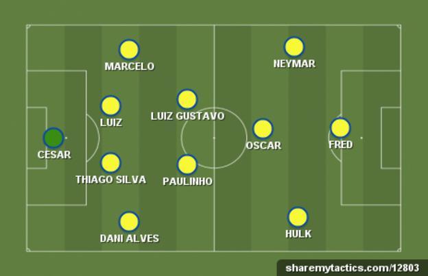 Brazil starting line-up