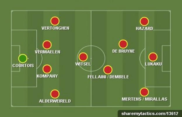 Belgium possible starting XI