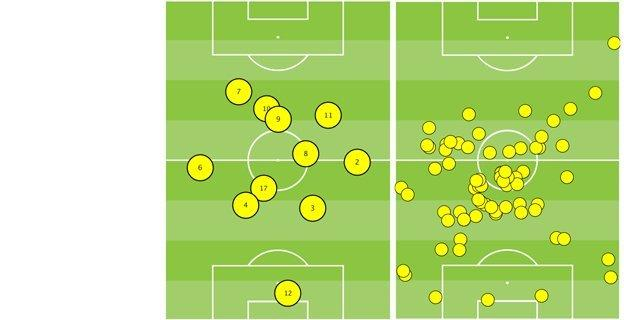Brazil players' average position vs Croatia and Luiz Gustavo's touches against Croatia