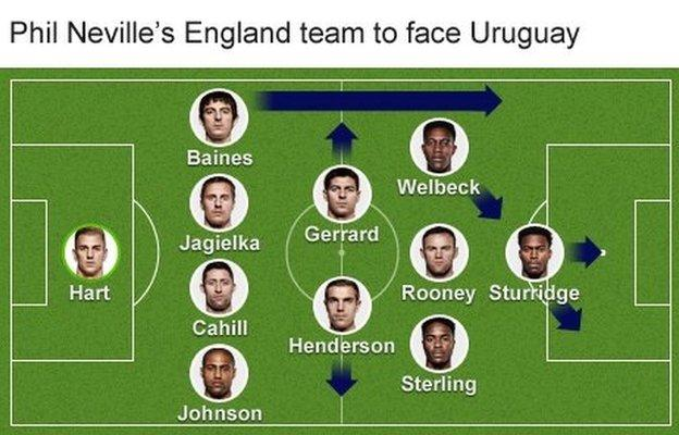 Phil Neville's England team graphic