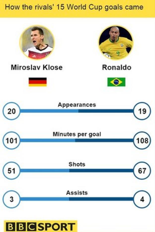 Miroslav Klose v Ronaldo stat