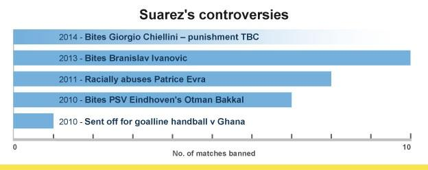 Luis Suarez controversies graphic