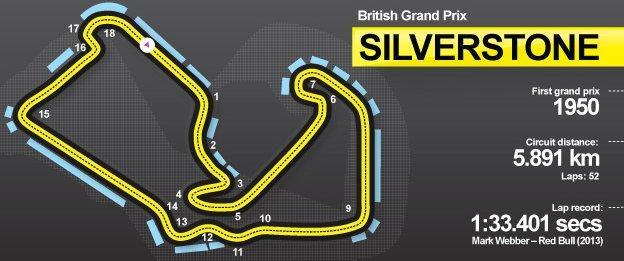 British Grand Prix track