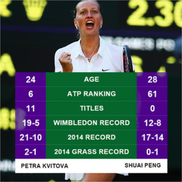 Petra Kvitova graphic