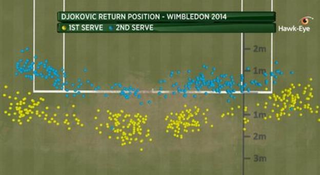Djokovic return graphic