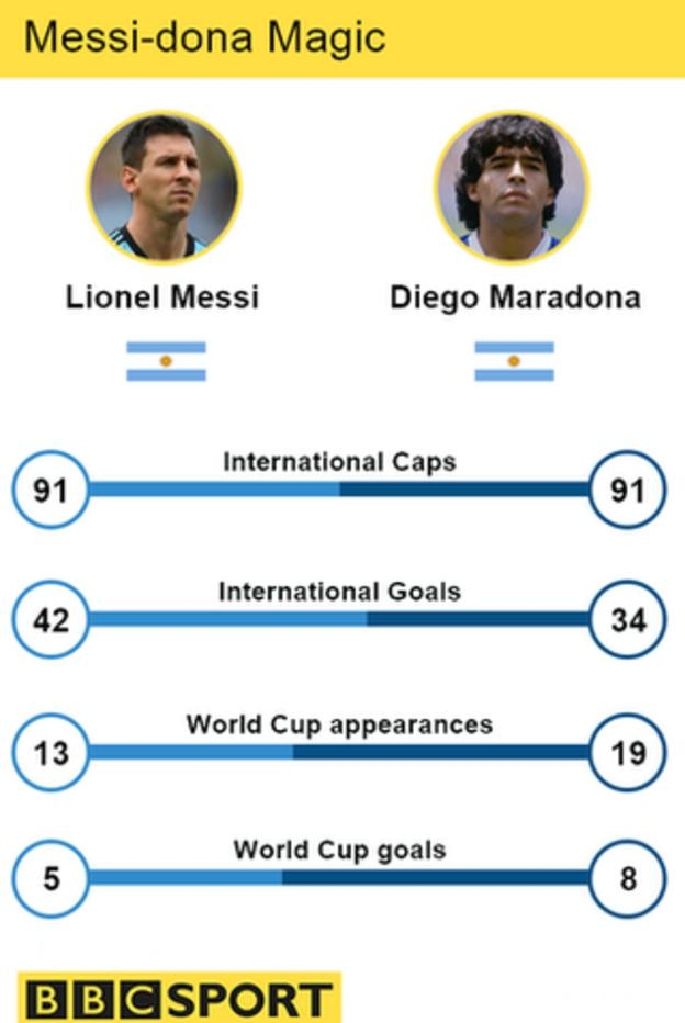 Argentina's Lionel Messi and Diego Maradona